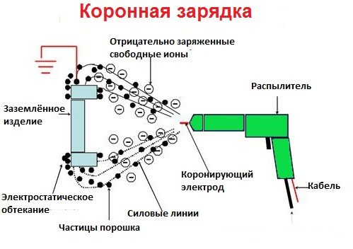 Электростатический распылитель своими руками 69